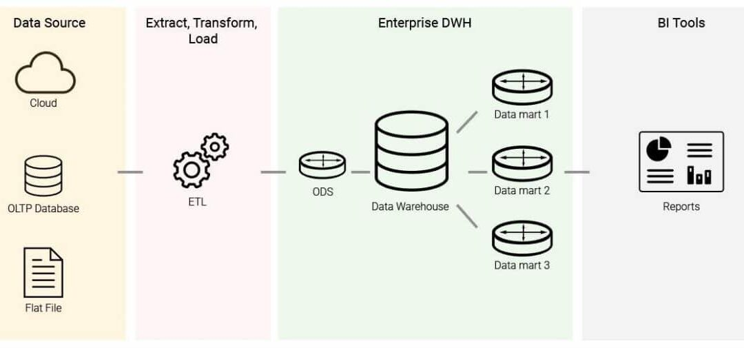 Data Warehouse Implementation [Step by Step Guide]