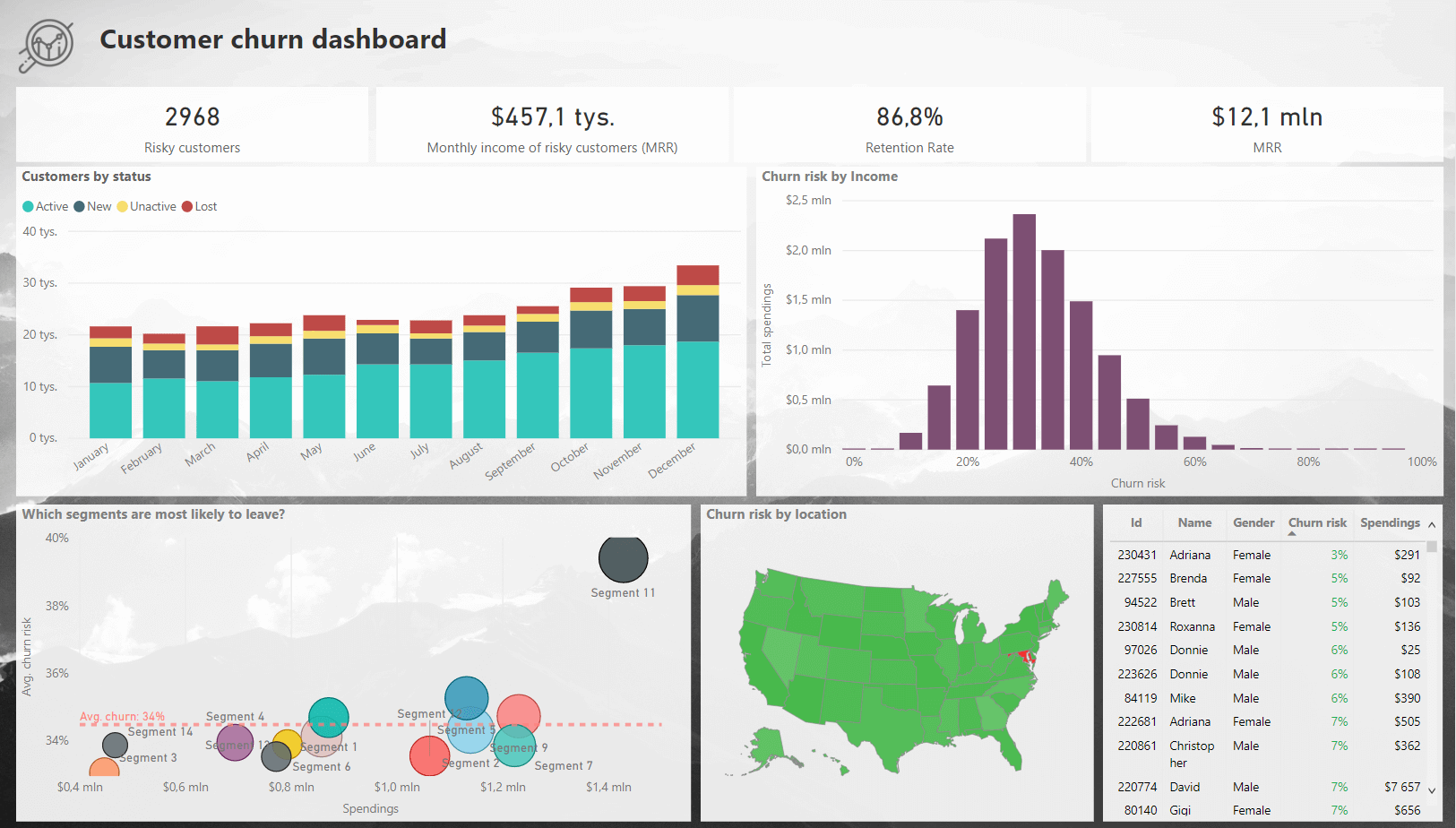 customer churn dashboard