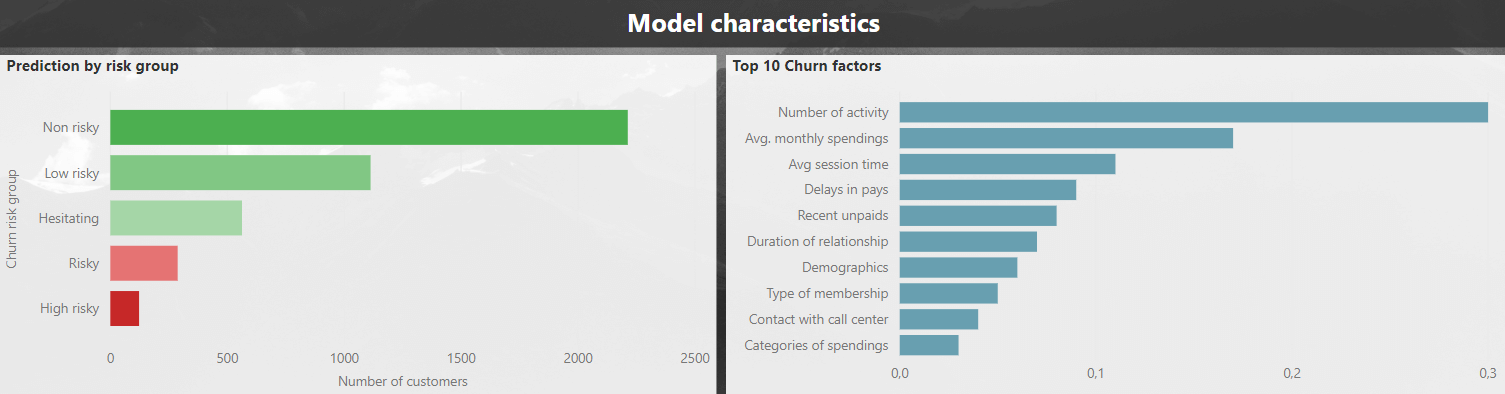 model characteristics of retention processwith Machine Learning and AI