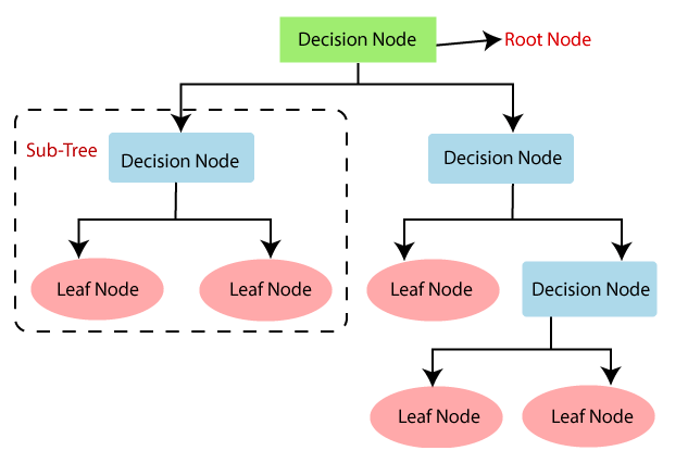 Machine Learning decision tree