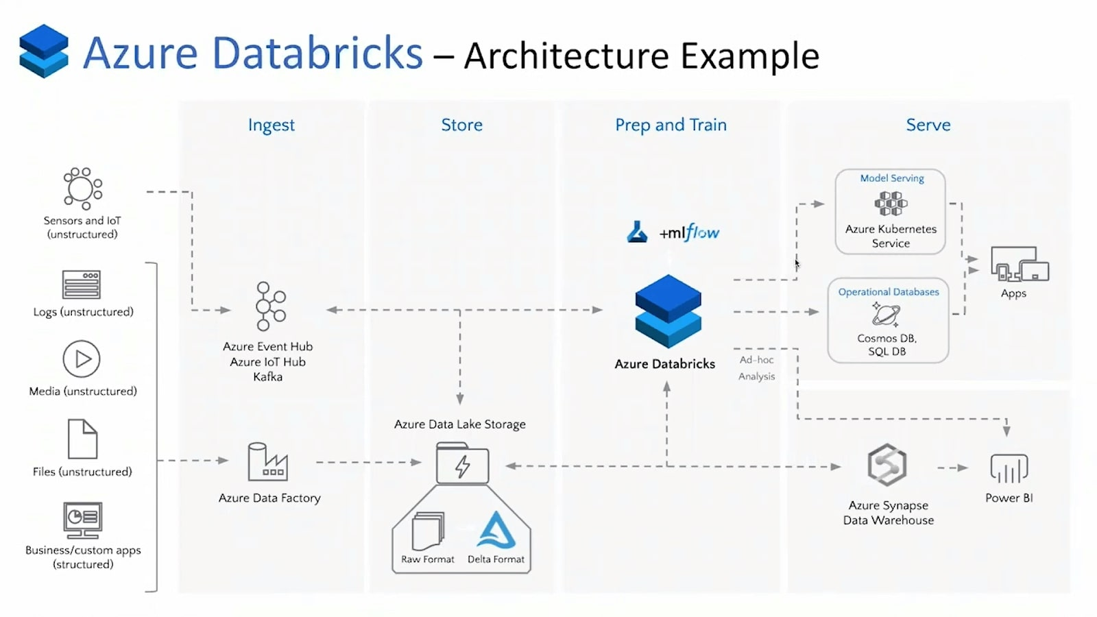 architecture example Azure