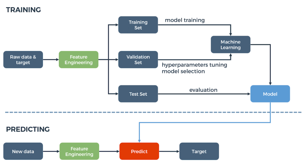 Machine learning prediction flow