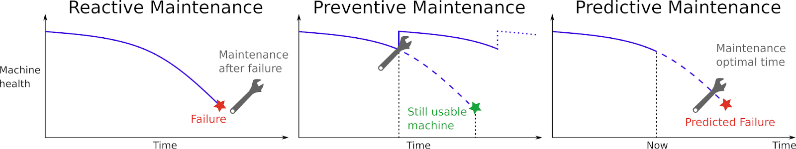 types_of_maintenance, Apache Spark machine learning