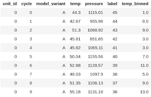 df_binned DataFrame has the temp_binned column