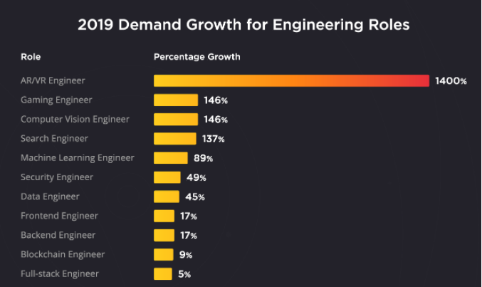Engineering growth